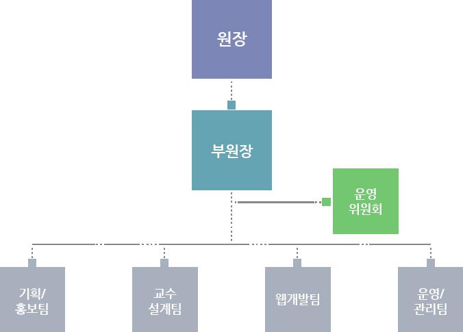 서울사이버대학교 평생교육원은 원장 아래 부원장, 부원장 산하에는 운영위원회가 있으며, 부원장 아래로는 기획/홍보팀, 교수 설계팀, 웹개발팀, 운영/관리팀이 있습니다.