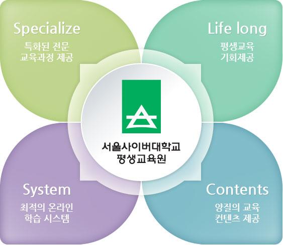 서울사이버대학교 평생교육원 목표 : Specialize(특화된 전문 교육과정 제공), Life-long(평생교육 기회제공), Contents(양질의 교육 컨텐츠 제공), System(최적의 온라인 학습 시스템)